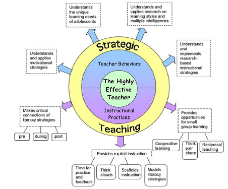 direct instruction model of teaching reading