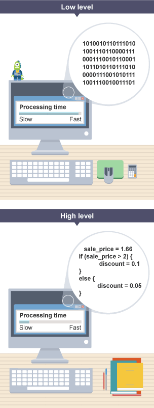 computer machine language instructions